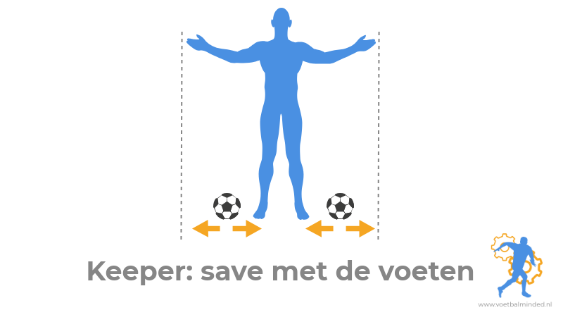 Keeper save voeten